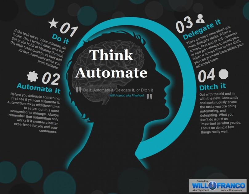 do-it-automate-it